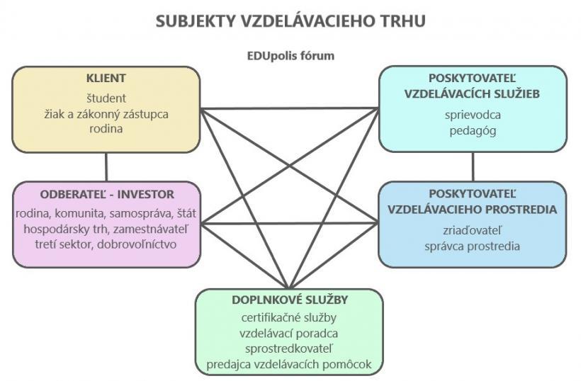 subjekty-vzdelavacieho-trhu